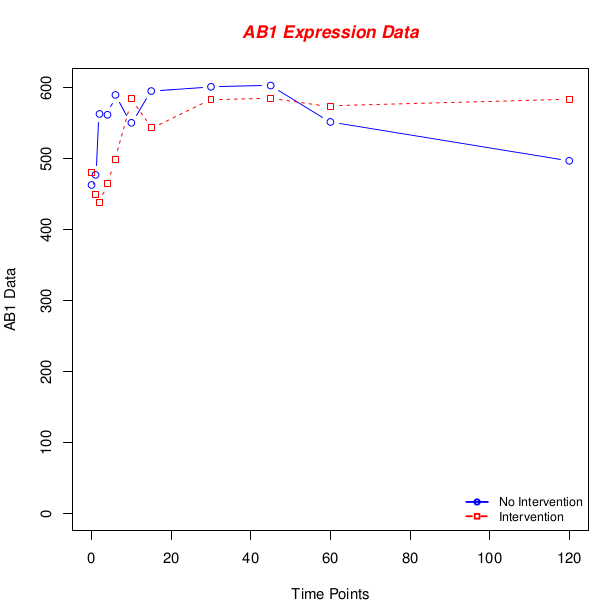 AB1 expression data high